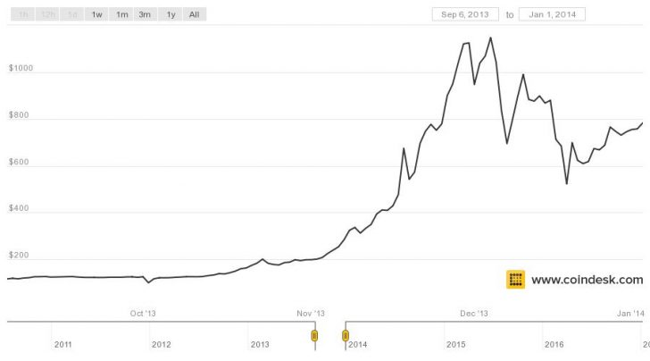 Đợt Bitcoin tăng giá năm 2013