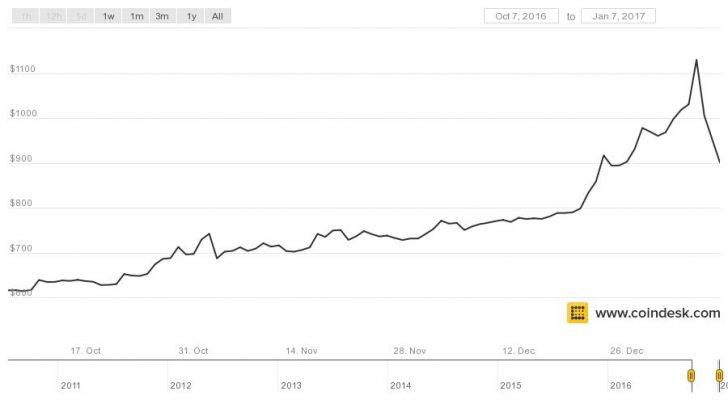 Đợt Bitcoin tăng giá năm 2017