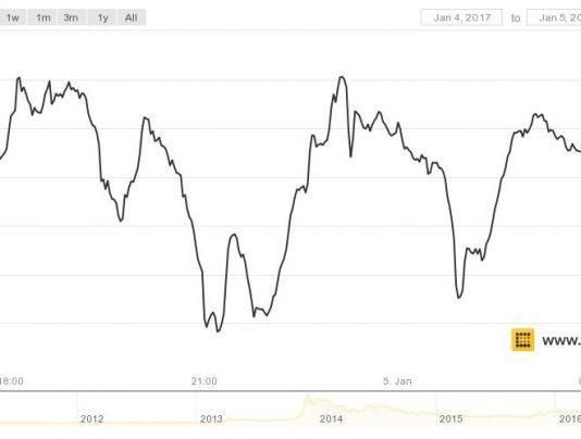Giá Bitcoin phục hồi nhanh chóng, đạt mốc $25