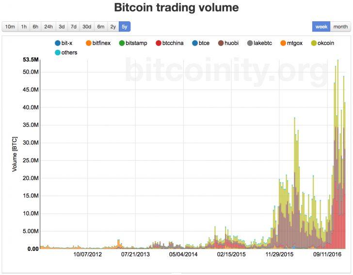 Khối lượng giao dịch Bitcoin 2017 cao hơn
